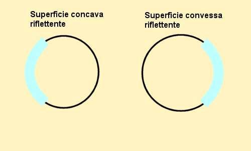 Specchi Convessi E Concavi.Legge Dei Punti Coniugati